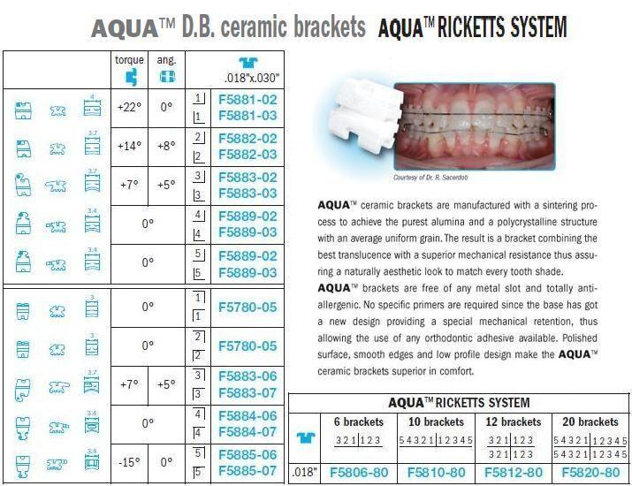 AQUA Ricketts Ceramic Brackets - Leone