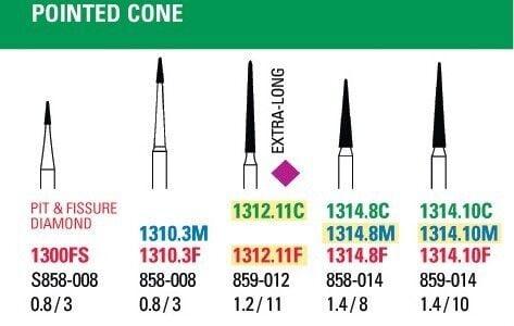 NeoDiamond Pointed Cone Finishing Diamond Burs - Microcopy