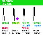 NeoDiamond Modified Bev. Cylinder Burs (Microcopy)