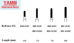 Diamond Burs - Cylinder Round End - Yamm