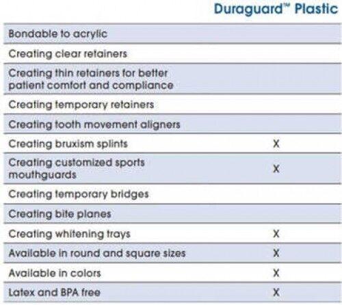 Duraguard Sheets Round - Dentsply Sirona