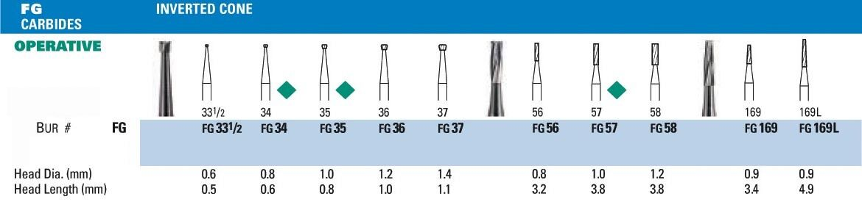 NeoBur FG Inverted Cone Carbide Burs - Microcopy