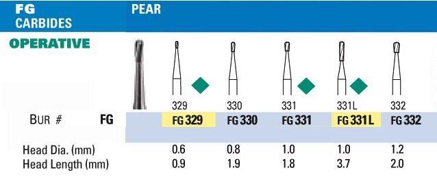 Pear NeoBur Carbide Burs - Microcopy