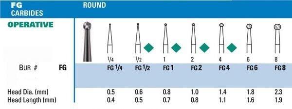 Round NeoBur Carbide Burs - Microcopy