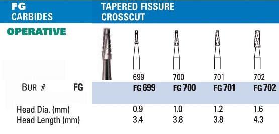 NeoBur FG Tapered Fissure Crosscut Carbide Burs - Microcopy