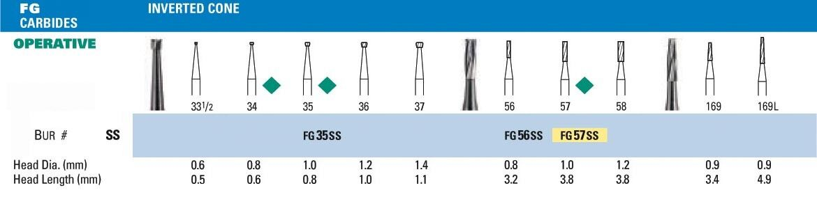 NeoBur FGSS Inverted Cone Carbide Burs - Microcopy