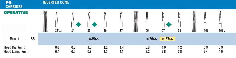 NeoBur FGSS Inverted Cone Carbide Burs - Microcopy