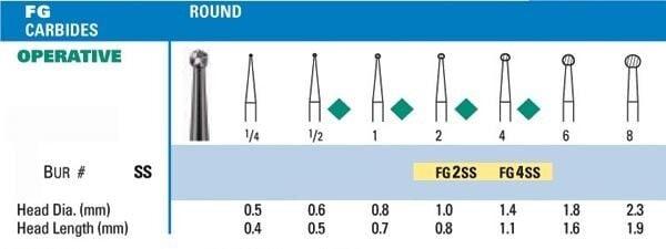 NeoBur FGSS Round Carbide Burs - Microcopy