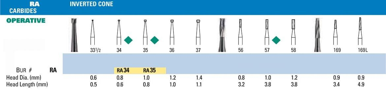 NeoBur RA Inverted Cone Carbide Burs - Microcopy