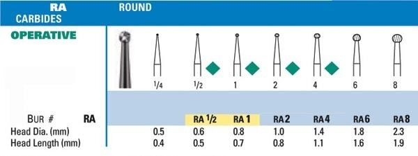 NeoBur RA Round Carbide Burs - Microcopy